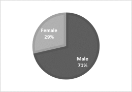 Author break-down by gender