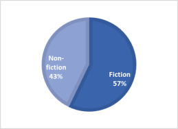 Fiction Non-Fiction Graph.png